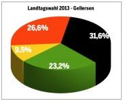Landtagswahl 2013 - Zweitstimmen Gellersen
