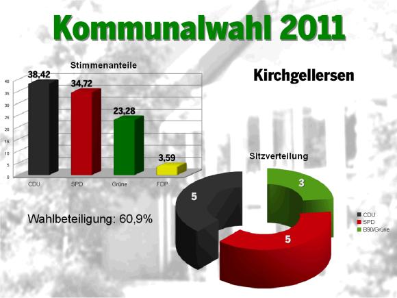 Wahl 2011 KG