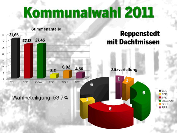 Wahl 2011 RD