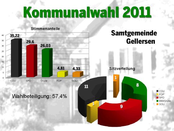 Wahl 2011 SG