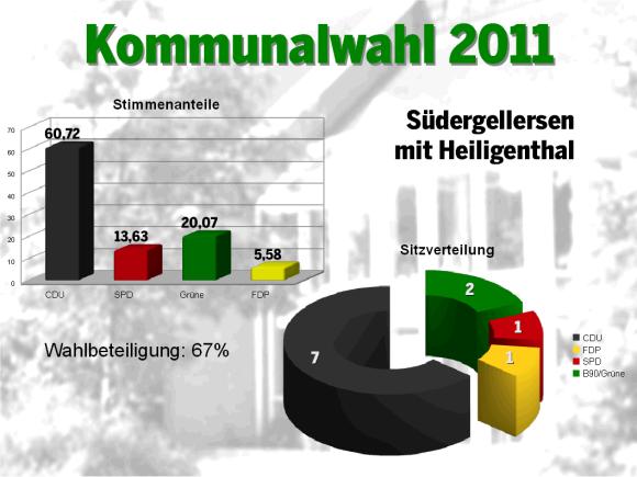 Wahl 2011 SH