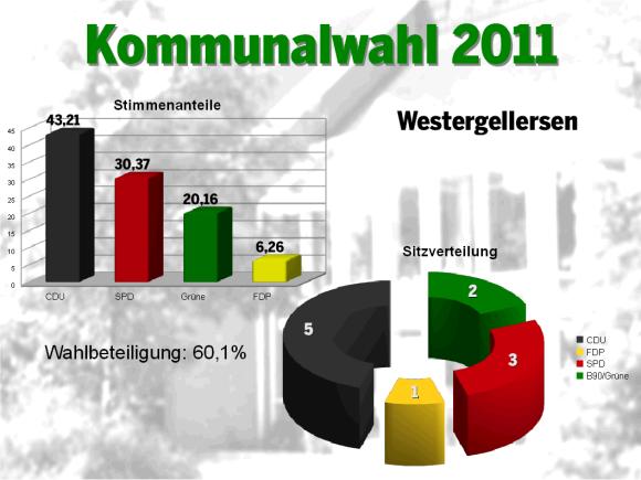 Wahl 2011 WG