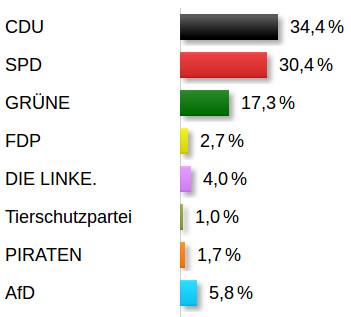 Gellerser Ergebnis der Europawahl 2014