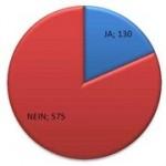 Ergebnis Südergellersen als Kreisdiagramm