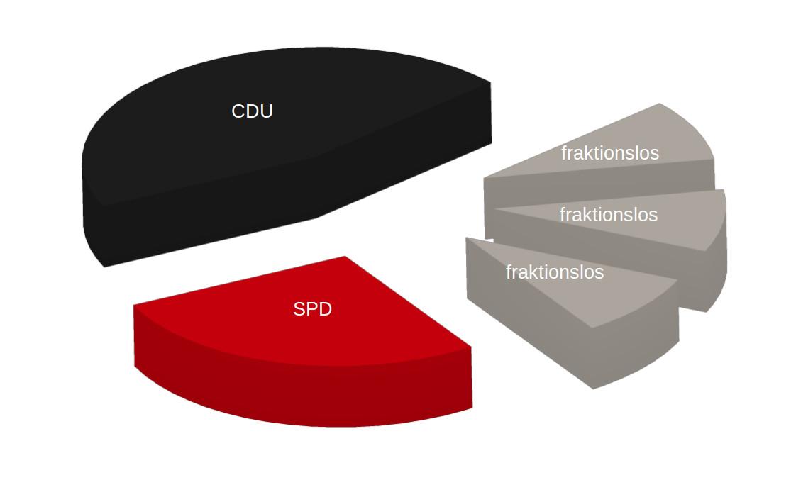 Erfolg in Hannover: Kleine Fraktionen bleiben